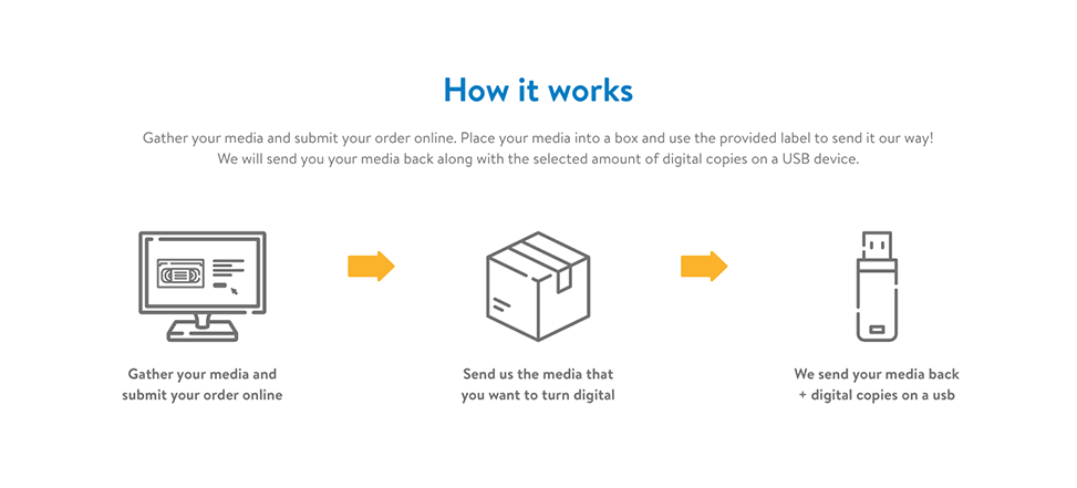 Media products - how it works